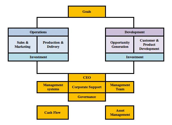 The Axxos System